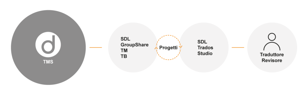 Grafik Groupshare