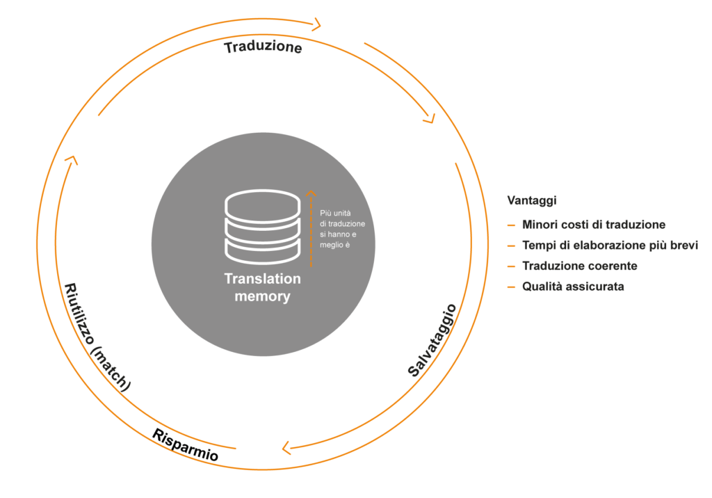 Grafik Translation-Memory